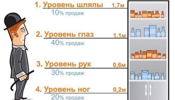 Статистика продаж в зависимости от расположения товаров на полках. / Фото: lotsman-pro.ru