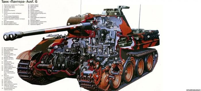 Внутренности танка. | Фото: Пикабу.