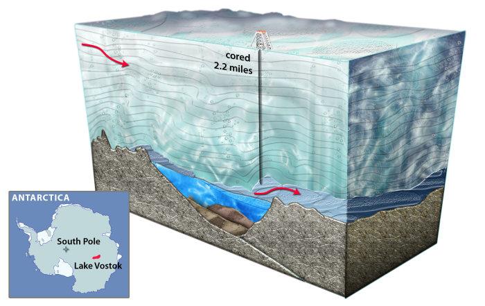 Подземное озеро Восток.
