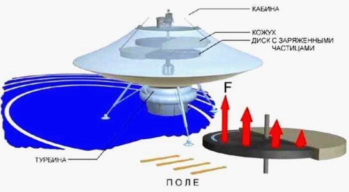 Схема конструкции магнитолета. /Фото: cont.ws