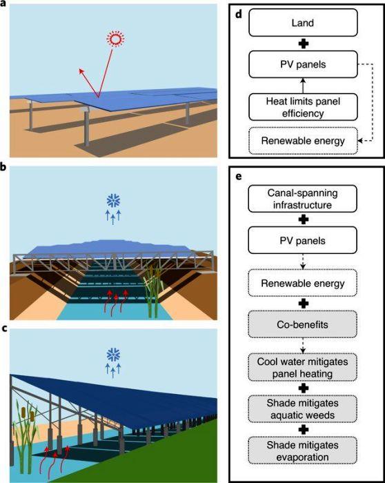 Преимущества и возможности концепта оказались даже больше, чем рассчитывали авторы. /Фото: linkedin.com