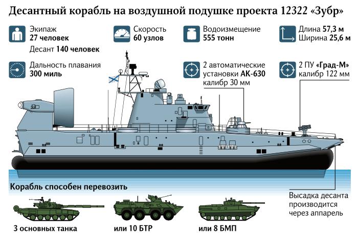 Технические характеристики советского корабля. /Фото: iz.ru