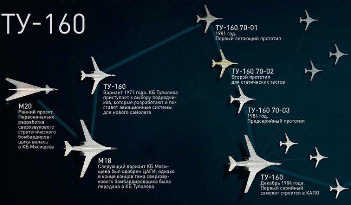 Статья утверждает, что в историю Ту-160 будет вписана новая, уникальная страница. /Фото: fishki.net
