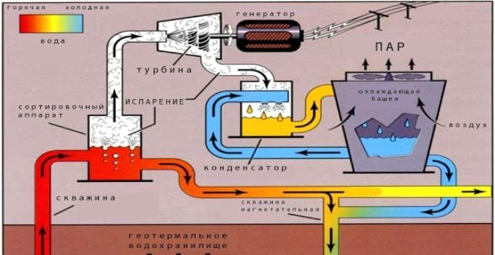 Принцип работы геотермальной станции. /Фото: helpiks.org