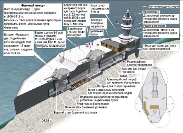 Схема форта Драм. /Фото: maximonline.ru