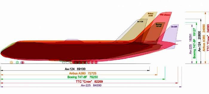 Сравнение Слона с другими самолётами подобного типа. /Фото: integral-russia.ru