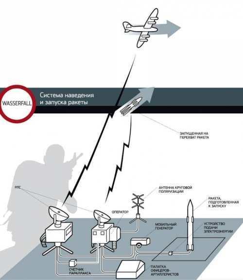 Схема системы наведения ракеты. /Фото: magspace.ru