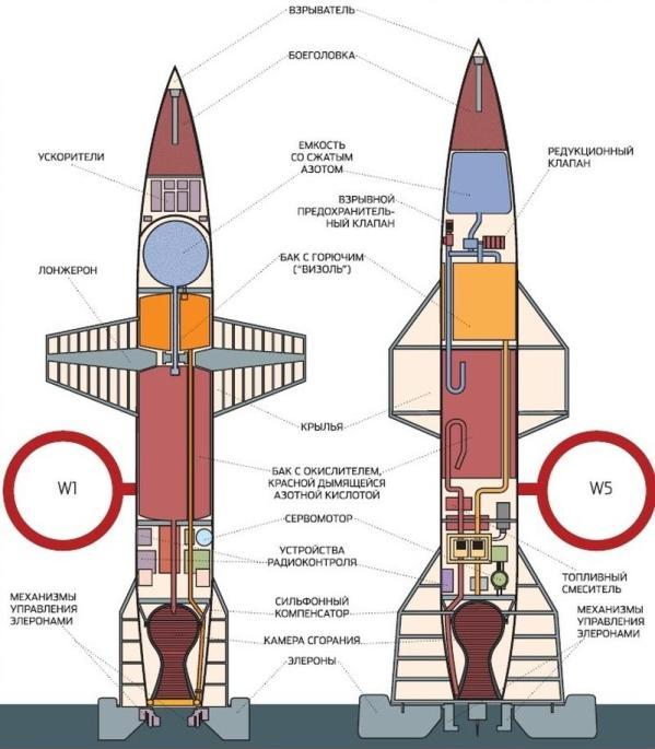 Схема ракеты Вассерфаль. /Фото: popmech.ru