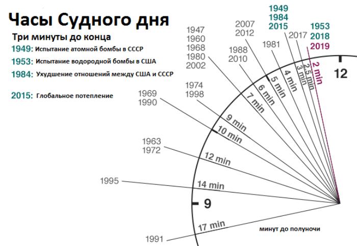 Время на Часах Судного дня в разные годы. /Фото: bbc.com