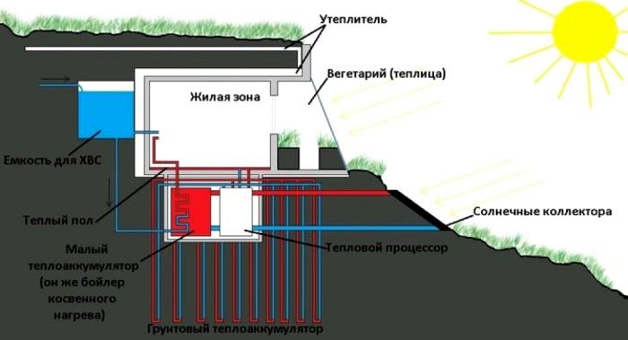 Проект землянки с применением альтернативных источников энергии. /Фото: altapress.ru