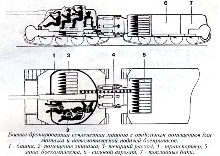 Схема сочлененного двухзвенного танка. /Фото: globalwarnews.ru