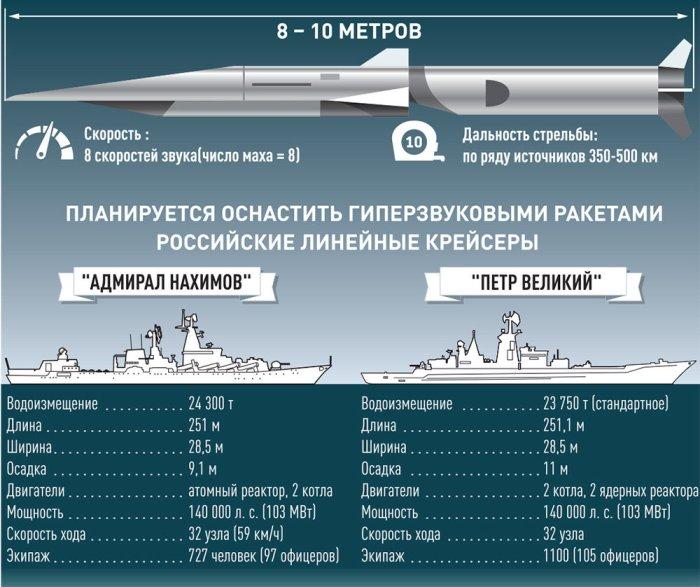 Самой современной ракетой планируют вооружить флагманы российского флота. /Фото: shci.ru