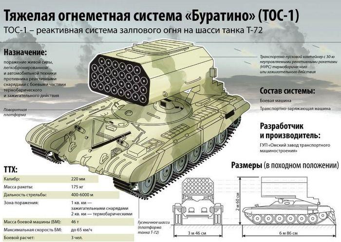 Технические характеристики ТОС-1 «Буратино». /Фото: kolesa.ru