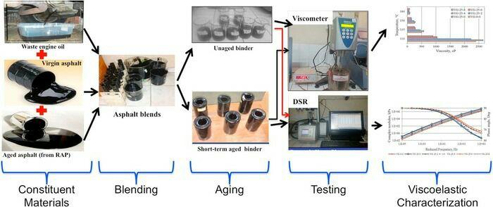 Отработанное машинное масло - важная составляющая для укрепления асфальта. /Фото: naukatehnika.com