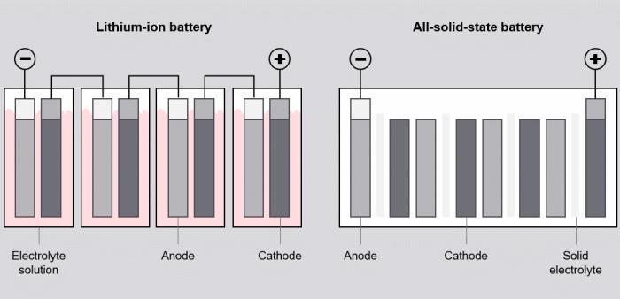 Сравнение строения литий-ионного и твердотельного аккумулятора. /Фото: futurebridge.com