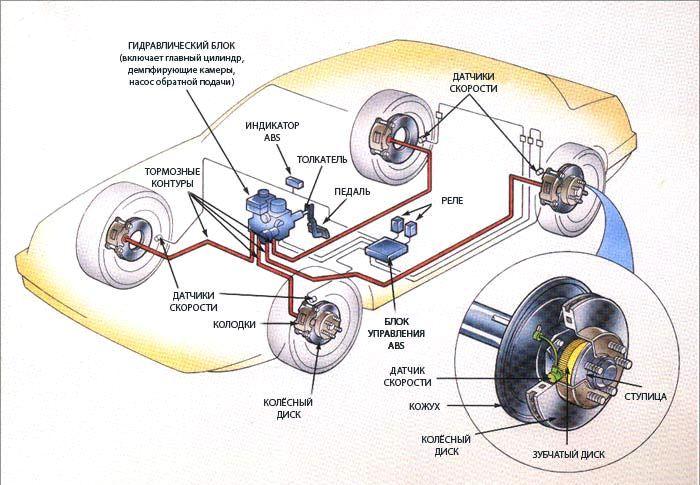 Схема антиблокировочной системы. /Фото: cardefence.ru