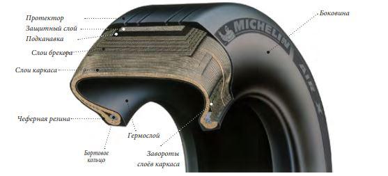 Структура колеса радиальной авиамашины. /Фото: naukatehnika.com
