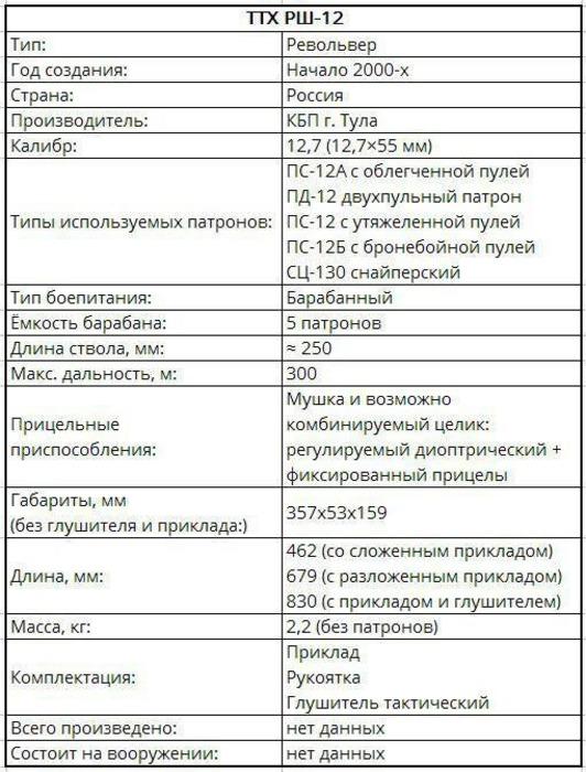 Приблизительные технические характеристики РШ-12. /Фото: topwar.ru