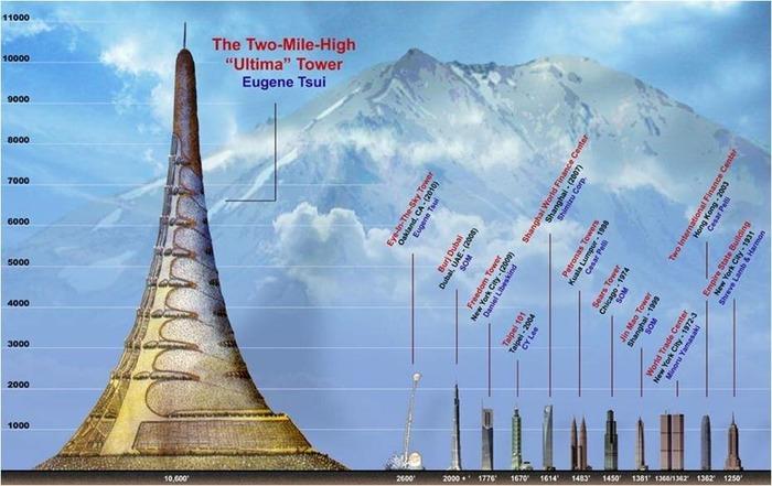 Сравнение Ультима-тауэр с существующими небоскрёбами. /Фото: wikipedia.org