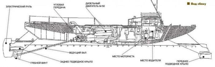 СТП, вид сбоку. /Фото: topwar.ru
