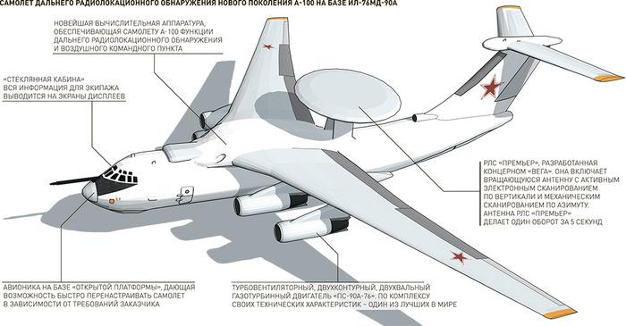 Известные на сегодняшний день параметры и конструктивные особенности самолёта А-100. /Фото: naukatehnika.com
