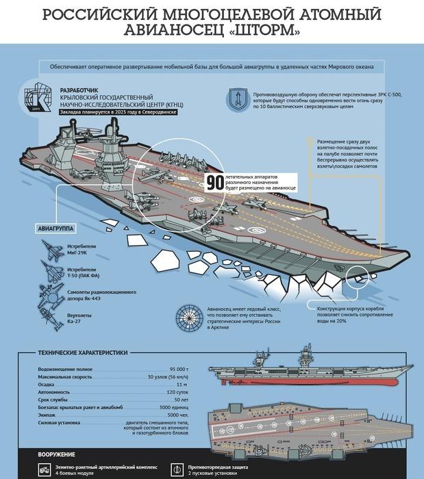 Проект «Шторм» - один из концептов нового российского авианосца. /Фото: militaryarms.ru