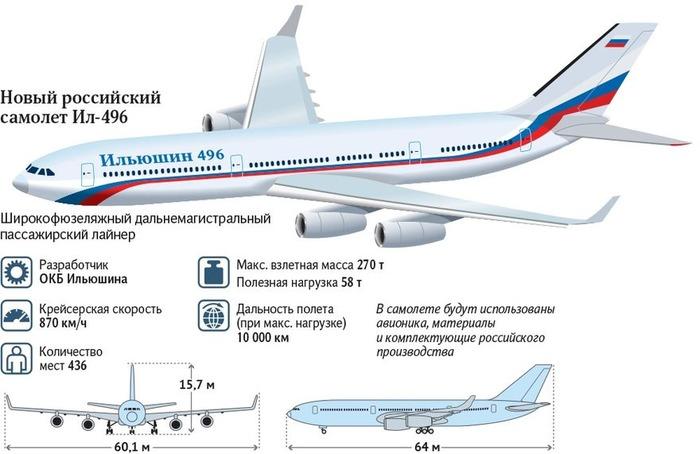 Новый самолёт создаётся на отечественных комплектующих.  /Фото: frequentflyers.ru