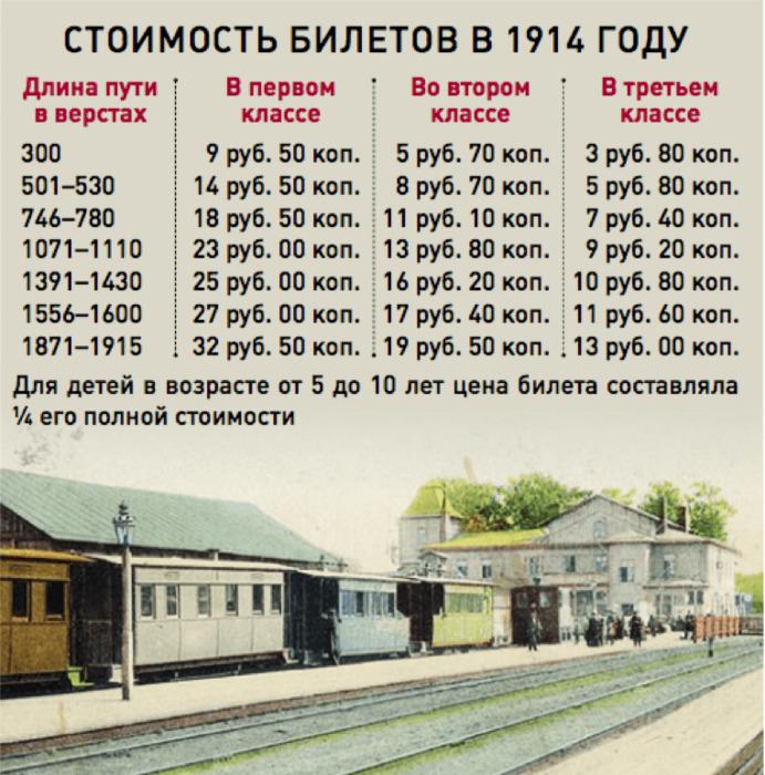 Стоимость билета в вагоны разных классов. /Фото: hotel-all.ru
