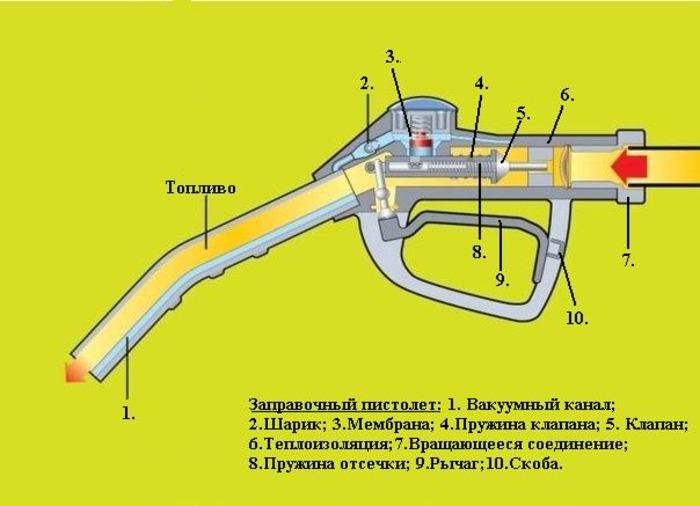 Движение топлива в заправочном пистолете - сложный процесс. /Фото: avto29.ru