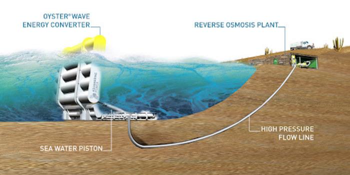 Схема работы волнового генератора Oyster. /Фото: bnet.com