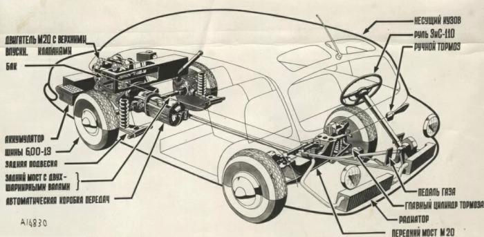 Компоновка последней версии НАМИ-013 образца 1953 года. /Фото: cars.photo