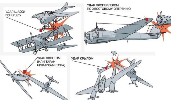 Типы тарана, которые существуют на сегодняшний день. /Фото: olymp.as-club.ru