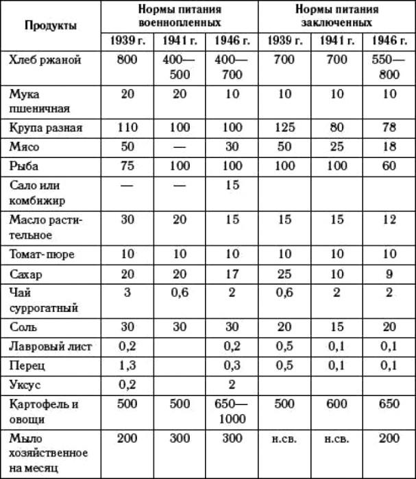 Средние нормы суточного довольствия военнопленных и заключенных в годы Второй мировой войны. /Фото: topwar.ru