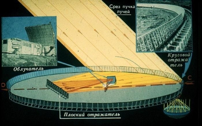 Принцип работы радиотелескопа РАТАН-600. /Фото: amusingplanet.com