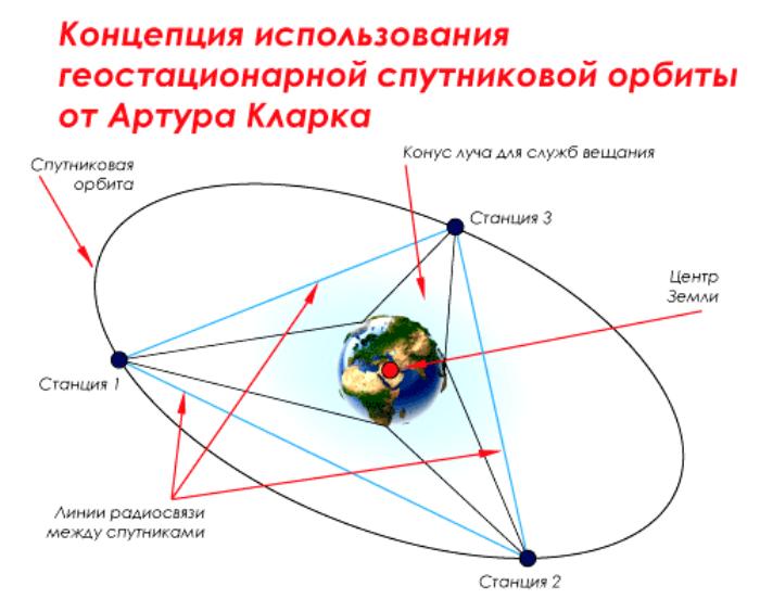 Схема концепции Артура Кларка. /Фото: mediasat.info