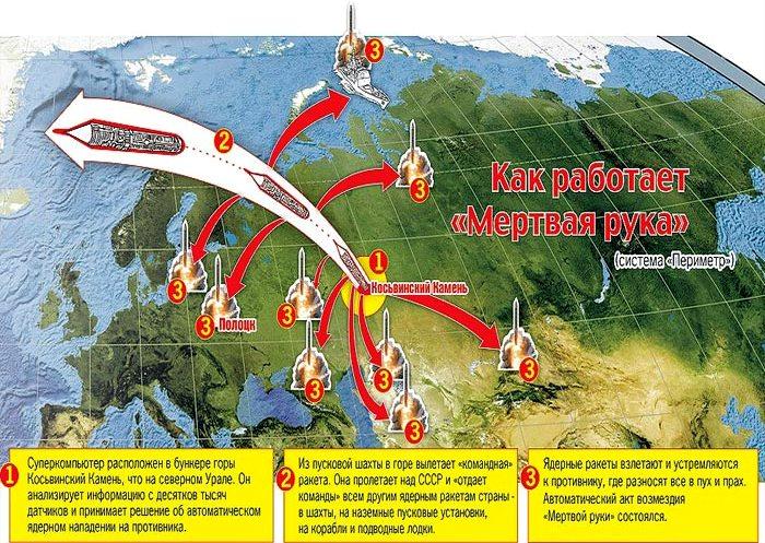 Принцип работы системы  в советское время. /Фото: stuki-druki.com
