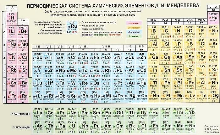 Периодическая таблица Д.Менделеева. Современный вид. /Фото: leafclover.club