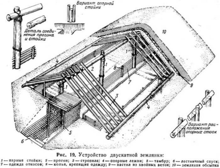 Конструкция землянки с двускатной крышей. /Фото: shkola-v.blogspot.com