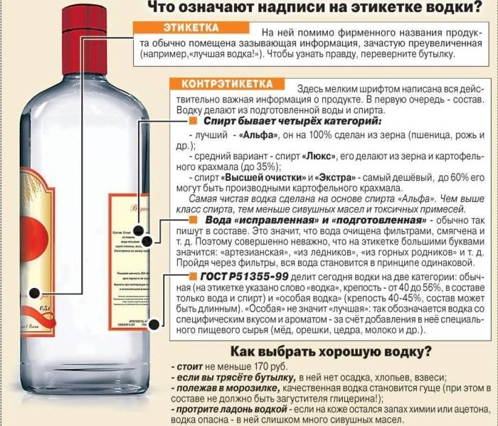 Производство ликеро-водочных изделий из спирта высшей очистки и 1 сорта не осуществляется / Фото: andrologmed.ru