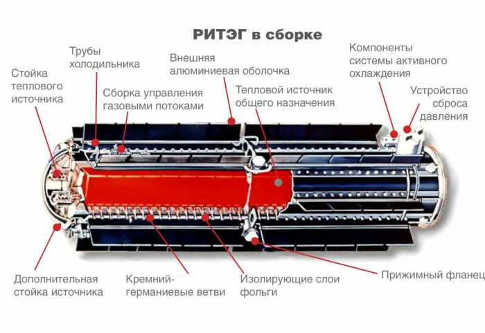 На основании изотопного генератора была разработана АТЭС, которая не требовала обслуживания / Фото: russkievesti.ru