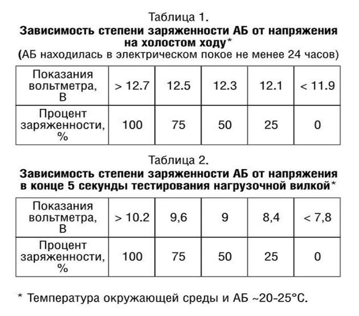 В инструкции к нагрузочной вилке есть расшифровка полученных в процессе измерения данных / Фото: drive2.ru