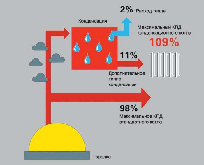 Высокие показатели КПД у котла связаны со слишком низкой температурой отдачи тех самых продуктов горения / Фото: gidroguru.com
