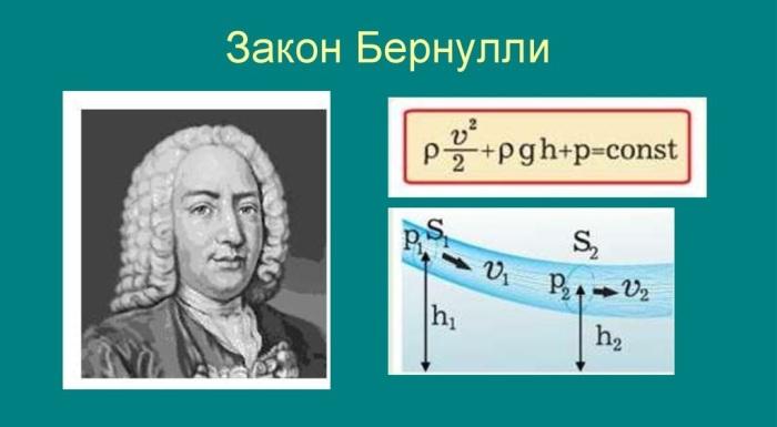 Как гласит закон Бернулли, а также согласно формуле Торричелли: чем столб жидкости выше, тем скорость потока внизу больше / Фото: ppt-online.org
