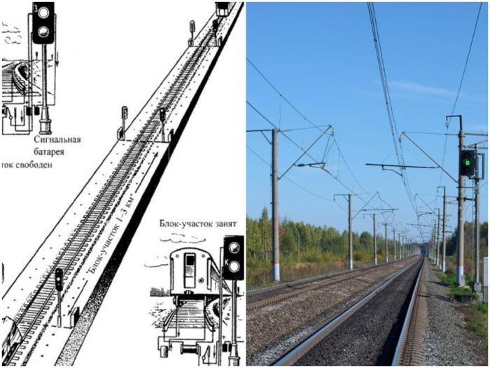 Железнодорожный путь разделен на отдельные отрезки, длина которых составляет 1 000-2 6000 м / Фото: ru-railway.livejournal.com