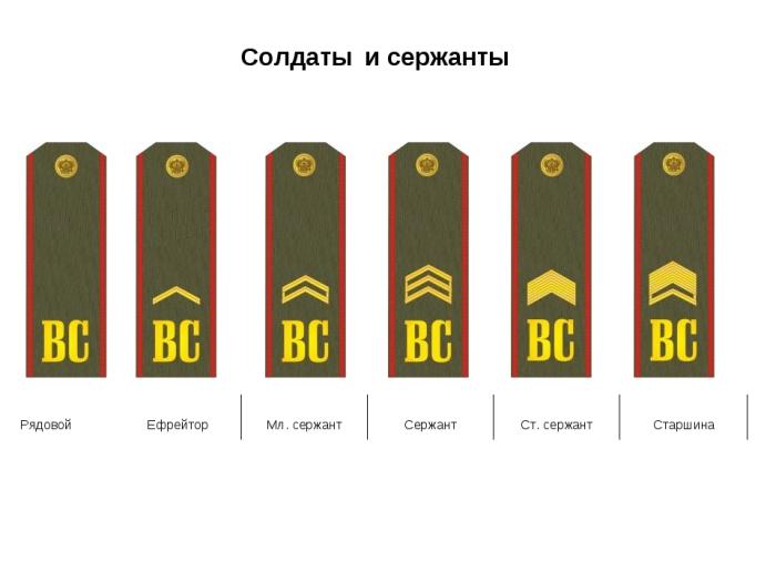 Ефрейтор мог относиться и к рядовым солдатам, и к тем, кто был выше их / Фото: infourok.ru