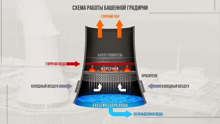 В зависимости от размера труб меняется диапазон мощности и рабочих температур, но принцип работы общей системы охлаждения остается прежним / Фото: steamcommunity.com