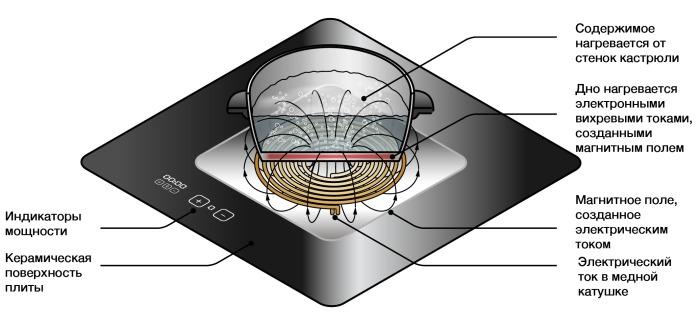 К минусам индукционных варочных поверхностей относят и образование мощного электромагнитного поля / Фото: mirepil.ru