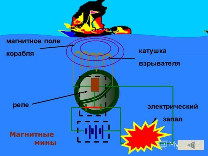 Принцип действия магнитной мины / Фото: wiki.wargaming.net