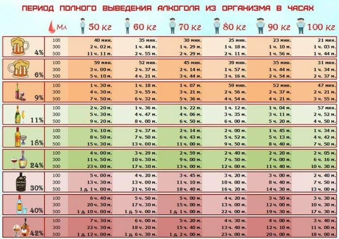Период полного выведения алкоголя из организма / Фото: rusichsamogon.ru