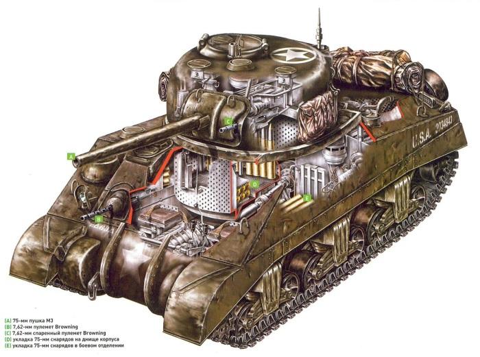 Компоновка танка Шерман M4A4 / Фото: draw.razfill.ru